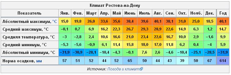 таблица температуры в москве